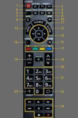 Đánh giá điều khiển tivi panasonic smart ( hàng theo máy) Tại Dieukhientinhphuc