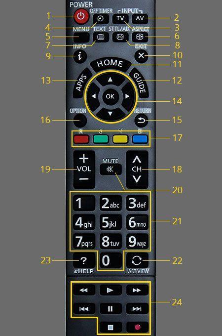 điều khiển tivi panasonic smart ( hàng theo máy)