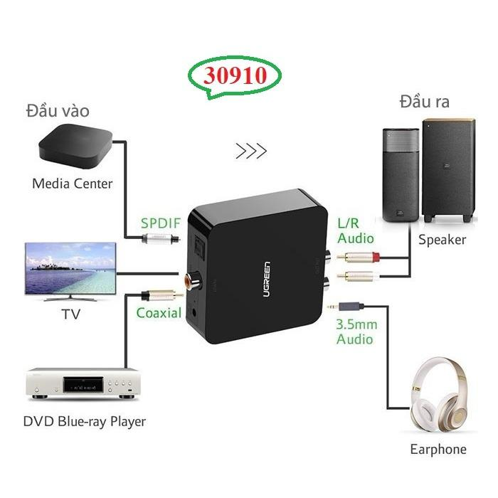 Nên mua Bộ chuyển đổi Quang sang Audio Ugreen UG-30910 (Quang to AV) ở Phụ Kiện IT