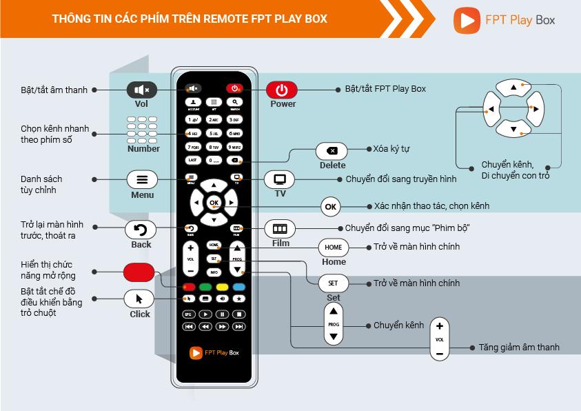 [HCM]FPT PlayBox dài – Remote điều khiển FPT PlayBox mẫu dài