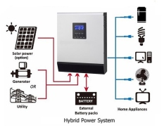 Máy kích điện dùng cho hệ thống năng lượng mặt trời 24v 3000VA/2.400W