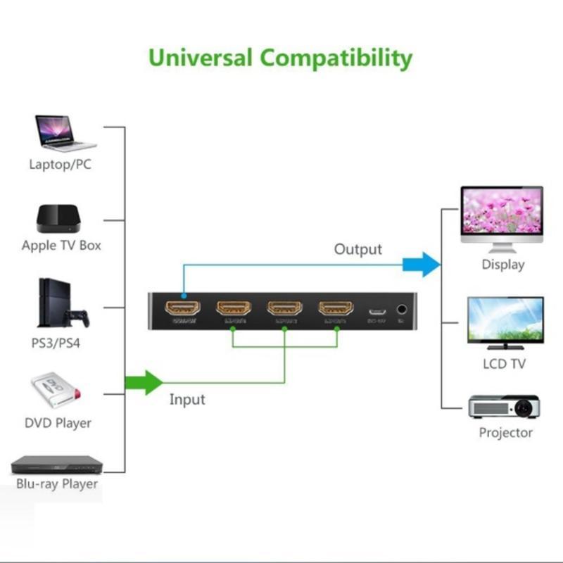 Bảng giá Bộ gộp HDMI 3 vào 1 ra hỗ trợ 3D full HD 4K Ugreen UG-40234 Phong Vũ