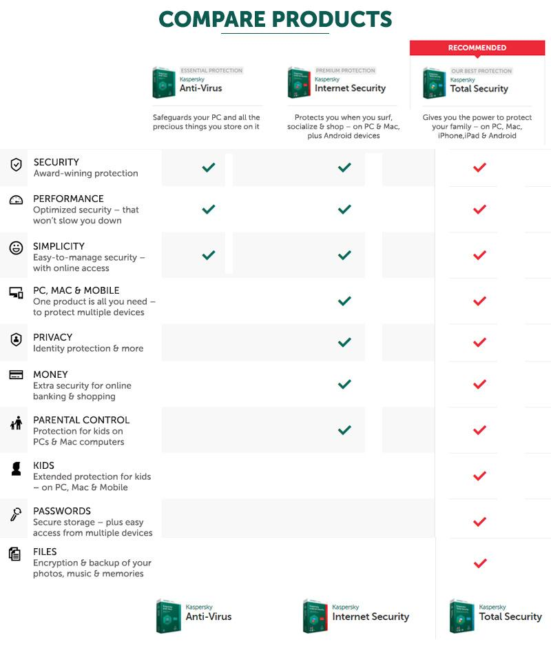 Kaspersky Internet Security for Android 1PC/năm (Key)
